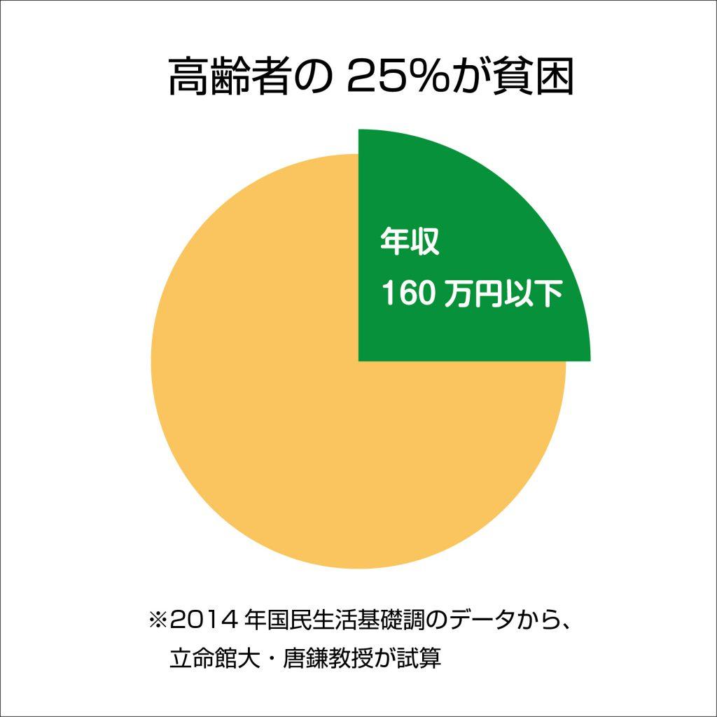 高齢者25%が貧困のグラフ